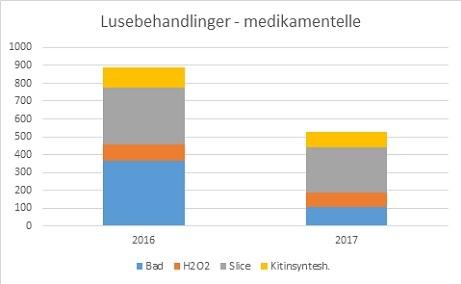 Bruk av legemiddelbaserte avlusninger i 2016 og 2017 per uke 42. Datakilde: Lusedata.