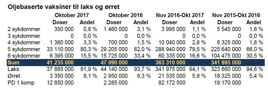 Fiskevaksiner i Norge - oktober 2017. Kilde: Pharmaq. Klikk for større.