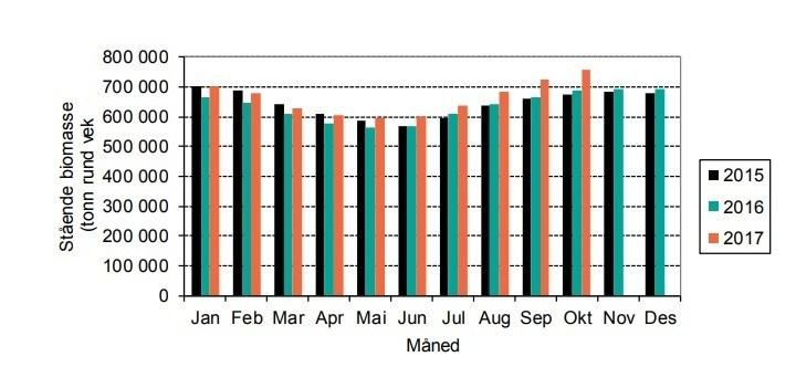 Biomasse for laks tre siste år. Tall for oktober 2017 er foreløpige. Kilde: Akvafakta.