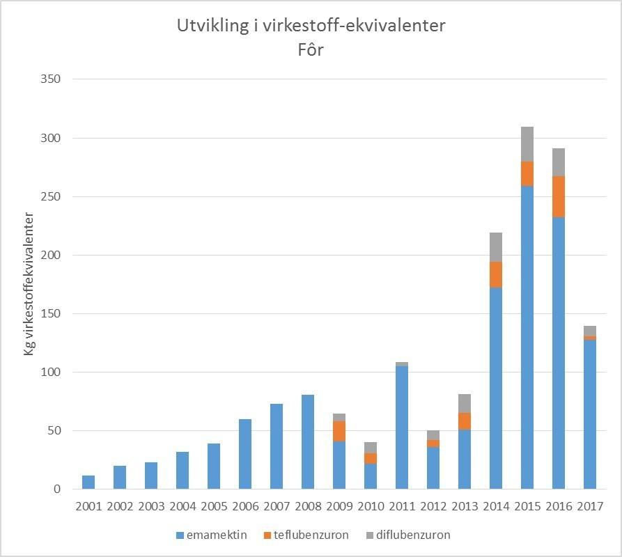 Figur 2. Datakilde rådata: Folkehelseinstituttet. Omregning Kyst.no/Norsk Fiskeoppdrett.