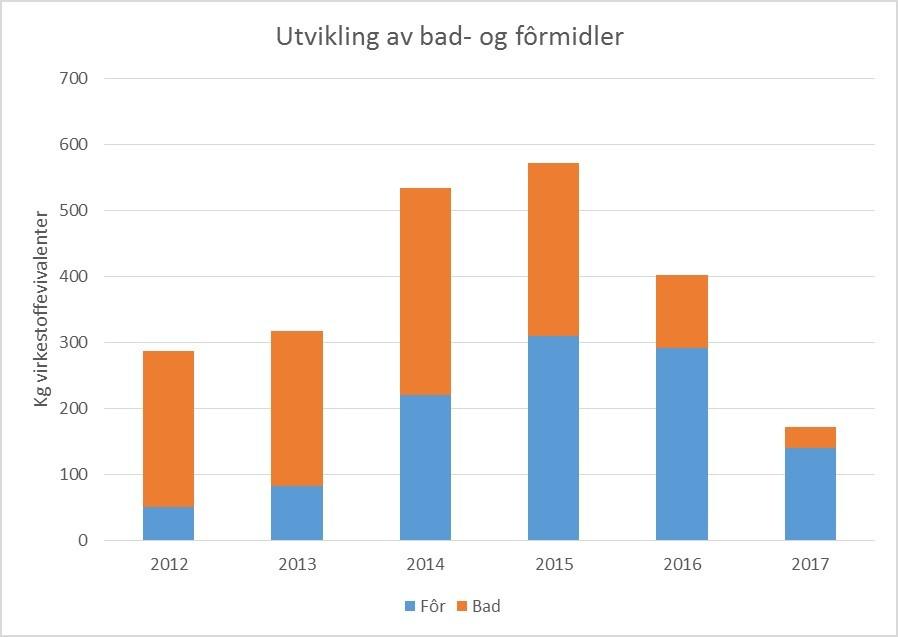 Figur 3. Datakilde rådata: Folkehelseinstituttet. Omregning Kyst.no/Norsk Fiskeoppdrett.