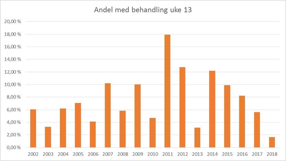 Andel merder (hele landet) som behandlet mot lakselus i uke 13 i perioden 2002-2018. Datakilde: Lusedata.