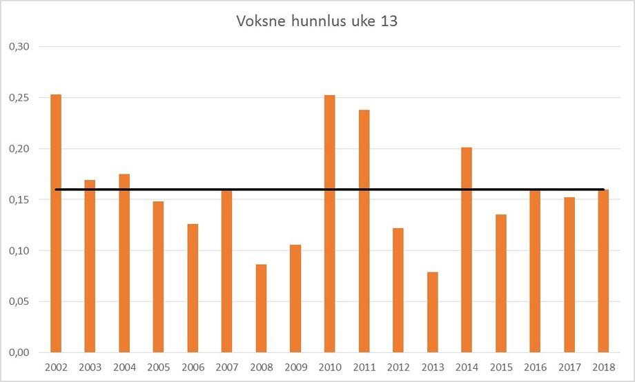 Gjennomsnittlig nivå av kjønnsmodne hunnlus (hele landet ) i uke 13 i perioden 2002-2018. Svart strek er snitt for perioden 2002-2017. Datakilde: Lusedata.