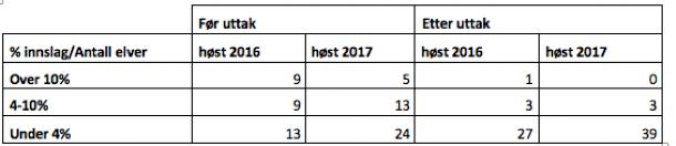 10 av elevene OURO har hatt utfisking i for 2017 er ikke med i tabellen da det ikke var mulig å beregne % innslag ved kun bruk av drivtellinger. Det er imidlertid tatt ut rømt fisk fra flere av disse elvene).
