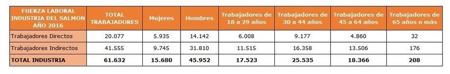 Cifras 2016 (Cifras 2017 no fueron entregadas). Fuente: Subsecretaría del Trabajo - Ministerio del Trabajo y Previsión Social.