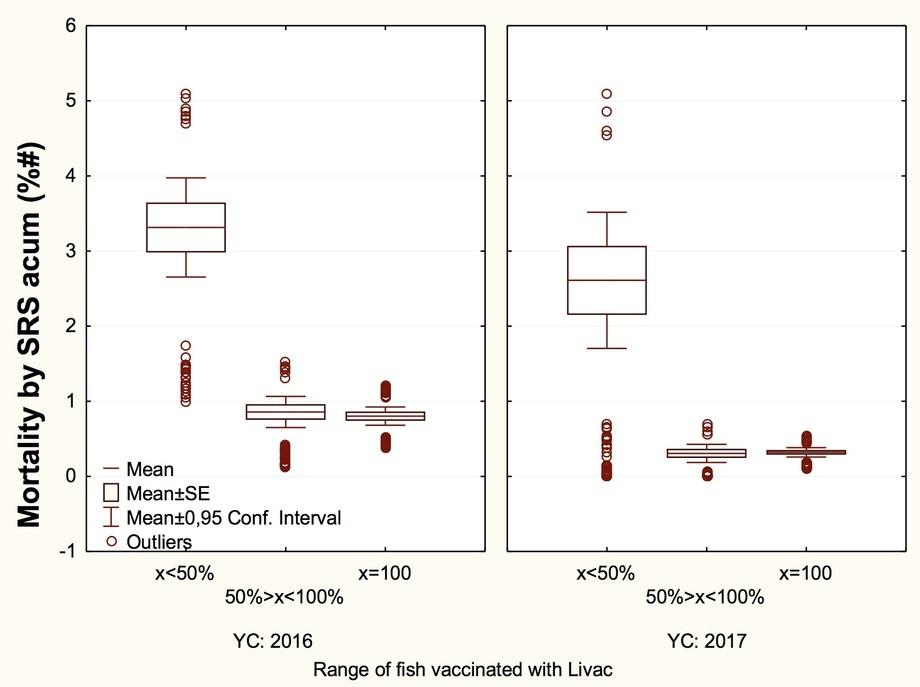 Gráfico 9: Mortalidad acumulada por SRS en centros con jaulas con AJ LiVac® SRS en proporción menor al 50%; entre 51 y 99%; y 100%.  Para Year Class 2016 y 2017.