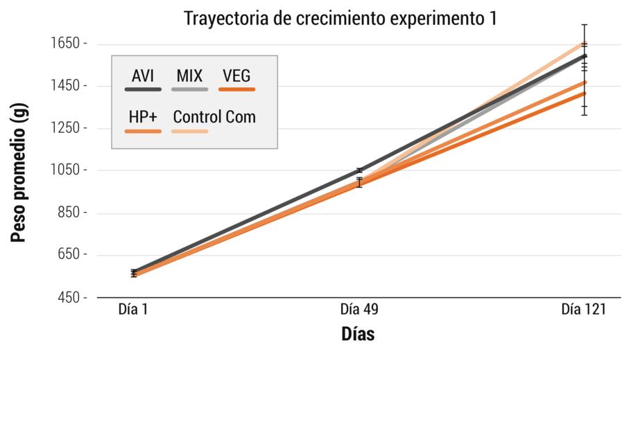 <p>Trayectoria de crecimiento de los peces alimentados con las diferentes dietas experimentales durante 121 d&iacute;as en el experimento 1.</p>