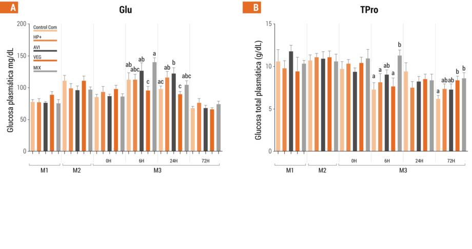 <p>Glucosa (A) y prote&iacute;na total (B) en sangre de peces en M1, M2 y M3 (0, 6. 24 y 72 h post desaf&iacute;o de estr&eacute;s) durante el experimento 1.</p>