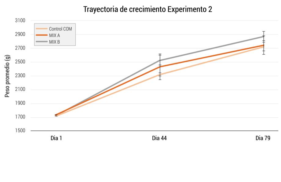 <p>Trayectoria de crecimiento de los peces alimentados con las diferentes dietas experimentales durante 79 d&iacute;as en el experimento 2.</p>