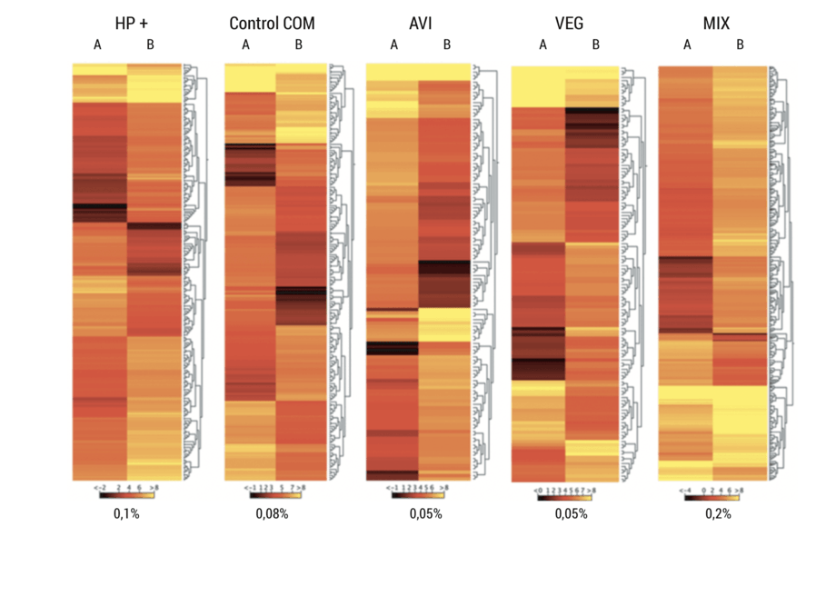 <p>Heat map de h&iacute;gado en peces alimentados con las dietas experimentales durante el experimento 1, previo (A) y 72 h post desaf&iacute;o de estr&eacute;s (B).</p>