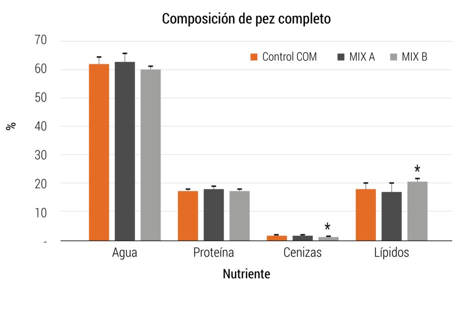 <p>Composici&oacute;n proximal en cuerpo completo de peces alimentados con las dietas experimentales durante el experimento 2. * representa valor significativamente diferente.</p>