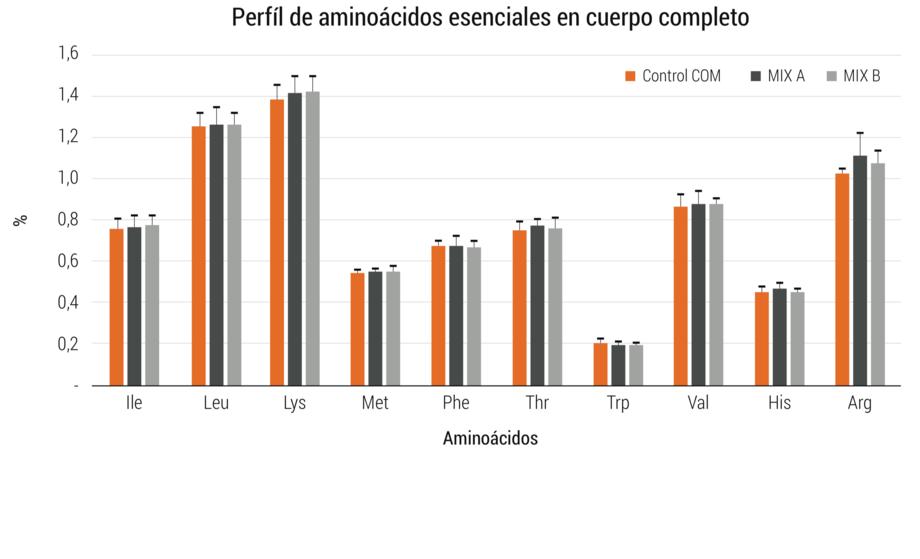 <p>Perfil de amino&aacute;cidos esenciales en cuerpo completo de peces alimentados con las dietas experimentales durante el experimento 2.</p>