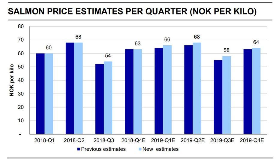 Lakseprisen de siste år, samt esitmerte priser neste år. Kilde: Nordea.