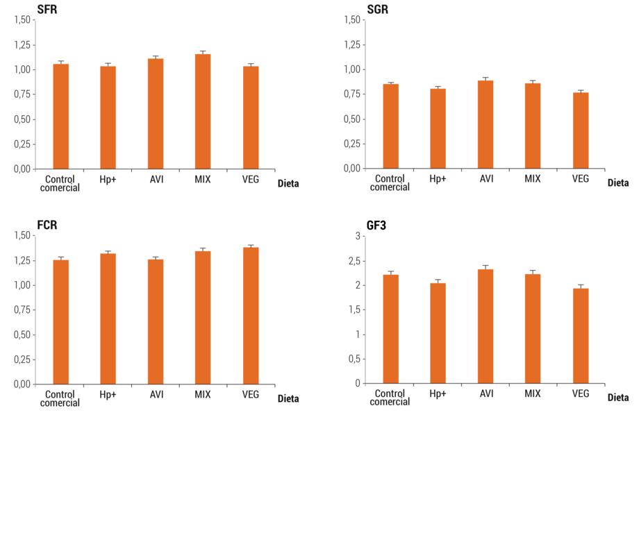 <p>Tasa espec&iacute;fica de alimentaci&oacute;n (SFR), Factor de conversi&oacute;n (FCR), Tasa de crecimiento espec&iacute;fico (SGR) y coeficiente de crecimiento t&eacute;rmico (SF3) de peces alimentados con las dietas experimentales durante el experimento 1.</p>