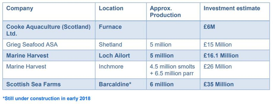 Scottish salmon farmers have invested nearly £100m in RAS plants for juvenile production. Table: Authors