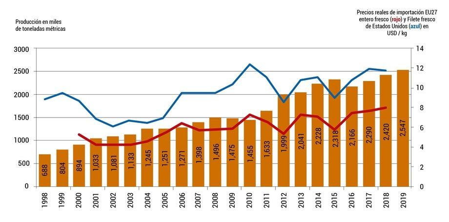 Producción de salmón Atlántico de cultivo, 1998-2019e en miles de toneladas métricas (números verticales a la izquierda), con precios de importación reales de la Unión Europea para pescado fresco, entero, eviscerado y precio de importación real de Estados Unidos para filetes frescos en US$ (números verticales a la derecha). Hasta 2017, los precios son promedios anuales, el precio de 218 es un promedio entre enero y julio. Fuentes: FAO, Kontali, NSC/Eurostat (precios).
