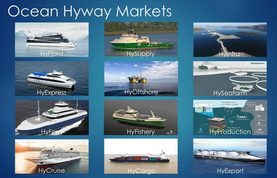 Aktørane i Ocean Hyway Cluster har mange satsingar, i hovudsak innan maritim og marin sektor. Figuren viser nokre av prosjekta som er under arbeid. Figur: Maritim Forening Sogn og Fjordane