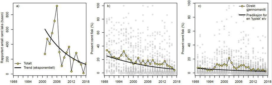 Figuren viser (a) antall laks rapportert rømt fra oppdrettsanlegg, (b )andelen rømt oppdrettslaks i høstundersøkelser og (c) i sportsfisket. Gule punkter er gjennomsnittsverdier, og trendlinjer viser utviklingen over tid. Kilde: Havforskningsinstituttet.