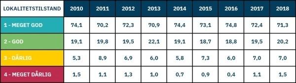 Prosentvis fordeling av lokalitetstilstand fra 2010 til 2018 basert på innrapporterte B-undersøkelser.