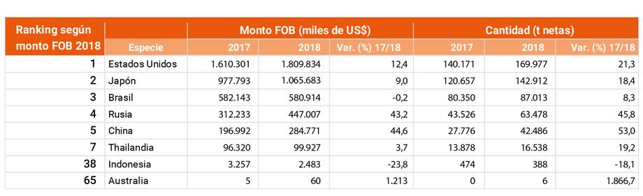Diferencia año 2017 vs 2018 en cuanto a Monto FOB y toneladas exportadas de los principales mercados del salmón chileno y paises emergentes. Destaca Indonesia en el séptimo lugar con un crecimiento en los retornos del 3,7% y Australia con un incremento del 1.203%. Fuente: Infotrade.