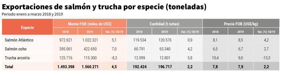 Tabla 1. Exportaciones por especies (Toneladas) - Período enero a marzo 2018 y 2019. Fuente: Infotrade.