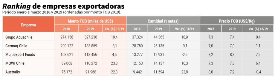 Tabla 2. Exportaciones salmón y trucha por empresa (ordenados por monto FOB 2019) - Período enero a marzo 2018 y 2019. Fuente: Infotrade.