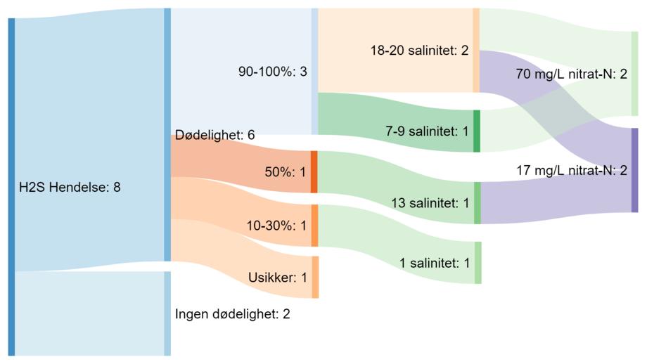 Figur: Fordeling av RAS-anlegg som oppga i spørreundersøkelsen at de hadde opplevd H2S-hendelser, med oversikt over hvilken dødelighet som oppstod, samt hvilken salinitet og nitratkonsentrasjon det var i systemet ved hendelsen (Simen Langeteig, 2019).
