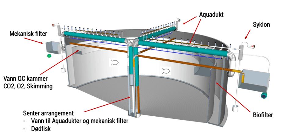 Prinsippskisse av selve reaktoren. Den har en sirkulær geometri der vannbehandlingen skjer i ringvolum i karet. Skisse: SeaRAS Reaktor.