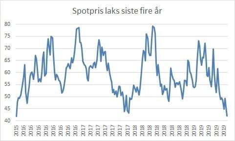 Spotpris på laks de siste fire år (f.o.m. uke 47 2015 t.o.m. uke 37 2019). Datakilde: Akvafakta.