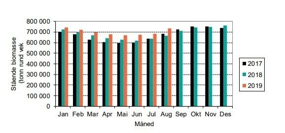 Stående biomasse med laks de siste tre år. Kilde: Akvafakta.