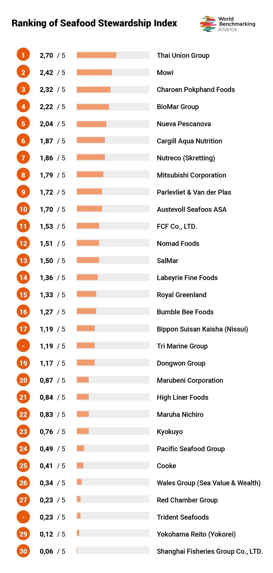 Haga click en la imagen para agrandar y ver el ranking de sustentabilidad.