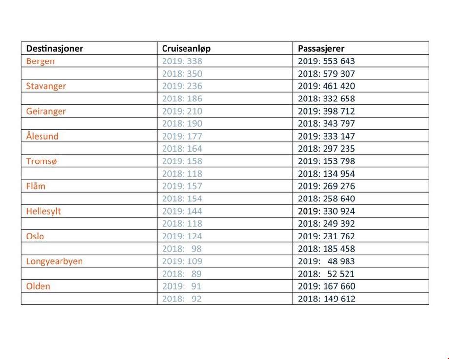 Tabellen fra Kystverket viser antallet anløp og passasjerer.