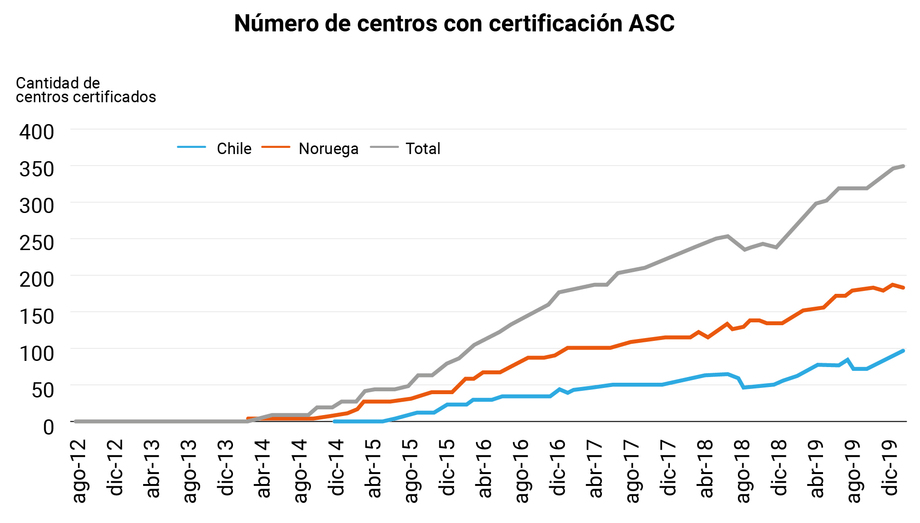 Centros certificados por ASC. Fuente: ASC.