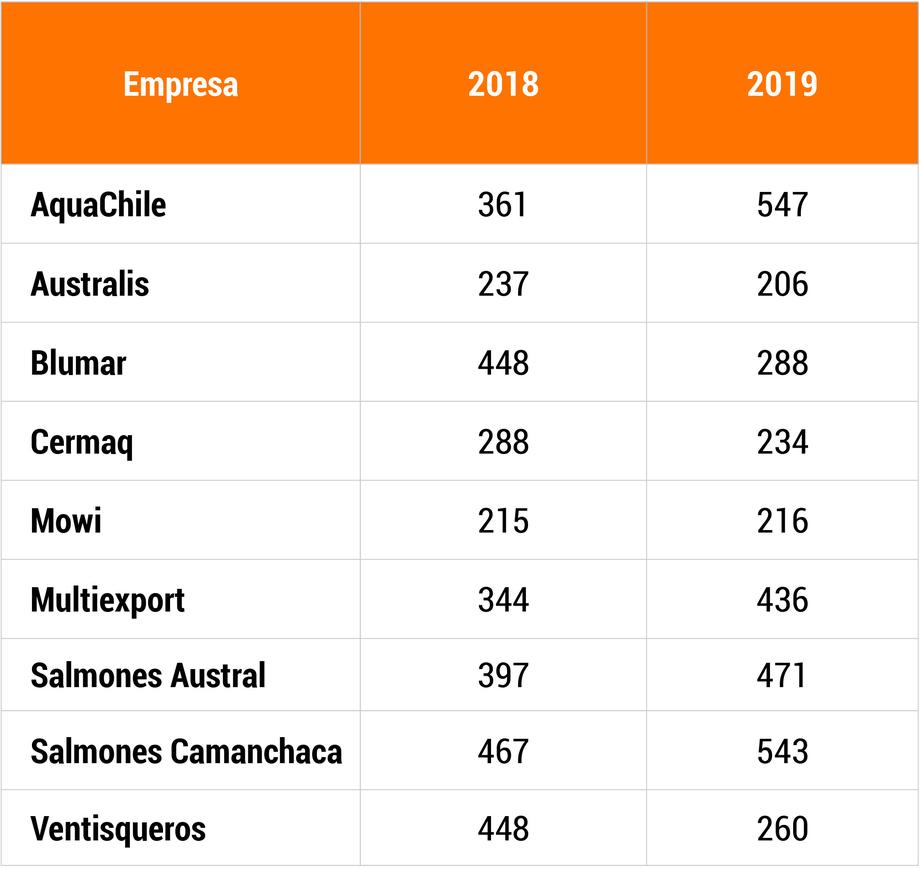 Gramos de principio activo utilizado por toneladas de peces producidos (salmón Atlántico). Los datos de AquaChile para el 2018 corresponden a cifras de Los Fiordos. Fuente GSI.