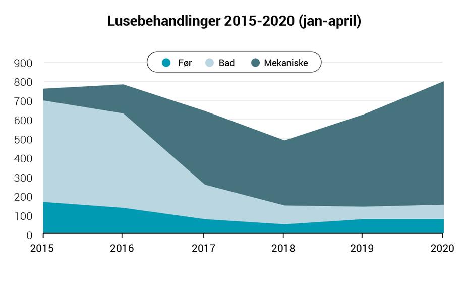 Lusebehandlinger totalt Antall innrapporterte behandlinger mot lus fra norske matfiskanlegg januar t.o.m. april i perioden 2015 til 2020. Datakilde: Lusedata.