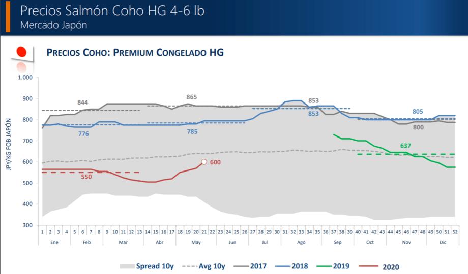 Evolución de los precios del salmón coho chileno. Imagen: Multiexport Foods.