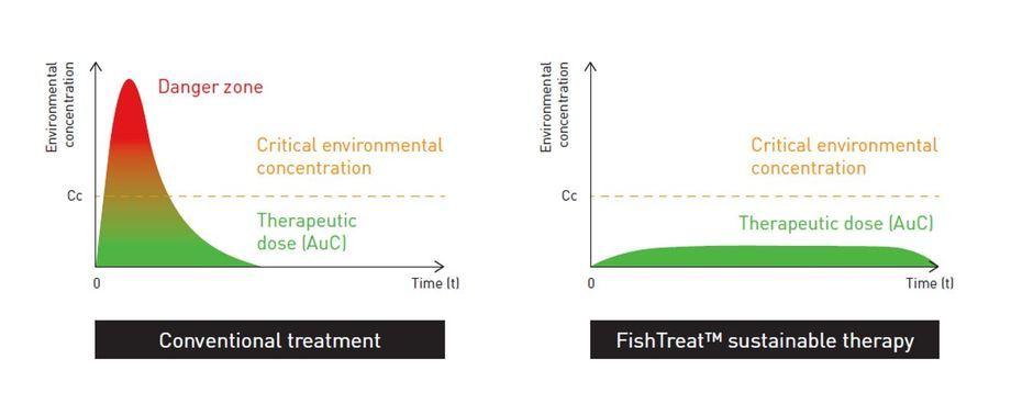 FISHTREAT permite una dosis efectiva sin las concentraciones máximas que pueden afectar el medio ambiente cercano. Gráfico: NIVA.