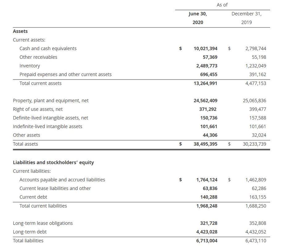 AquaBounty's unaudited accounts for the first half of 2020. Figures: AquaBounty.