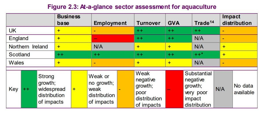 According to the report's authors, available data shows that there has been reasonably strong growth across some aspects of the aquaculture sector, certainly with regard to turnover and gross value added. However, there has been a decrease in employment at the UK level, and weak growth in the business base – though this is in part due to consolidation in the sector. As aquaculture is relatively confined to rural and remote coastal areas, the distribution of impacts is relatively narrow. The green blocks show its impact on Scotland. Graphic taken from report.