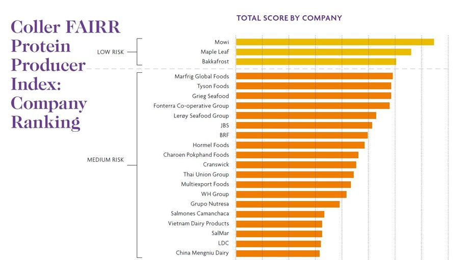 Mowi tops the rankings for the second year in succession. Graphic: Coller FAIRR Index.