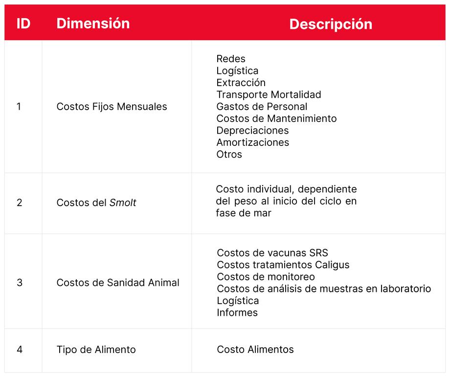 Dimensiones incluidas en el cálculo de SFI y la descripción de los ítems involucrados al interior de cada dimensión.