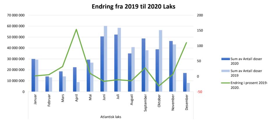 Endring fra 2019 til 2020. Figur fra PHARMAQ.