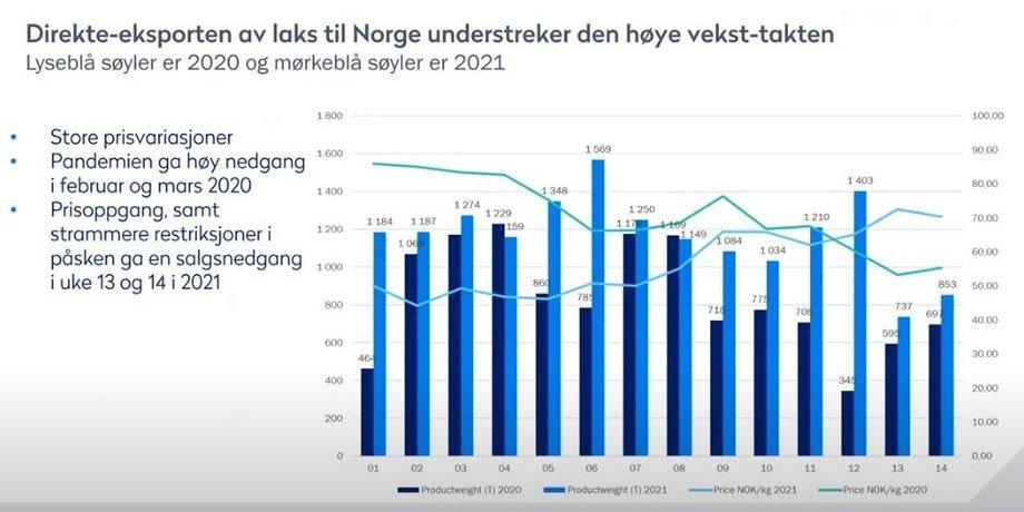Graf over eksporten til Italia: Norges sjømatråd