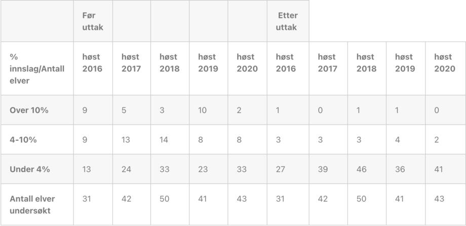 Tabellen viser antall elver i ulike kategorier med prosentvis rømt oppdrettslaks hvor OURO har gjennomført uttak i perioden 2016-2020. Resultatene stammer i hovedsak fra harpunering før og etter uttak av rømt fisk i elvene. Flere av elvene hadde såpass lave innslag at det ikke ble gjort uttak.