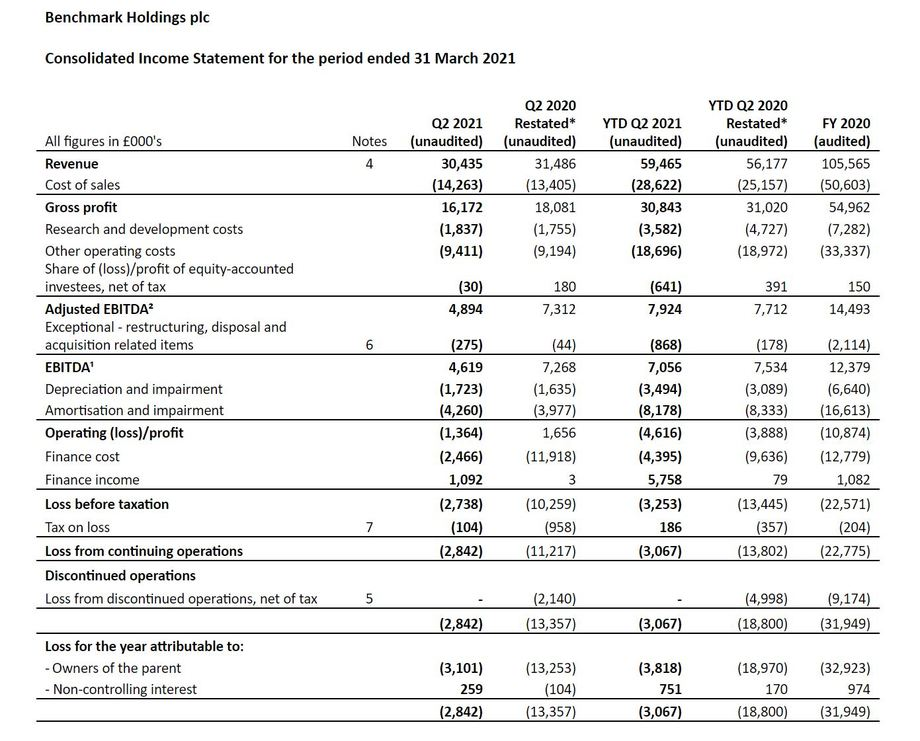 Source: Benchmark second quarter and interim results for the six months ended 31 March 2021.