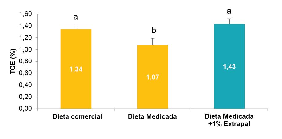 Figura 1. Tasa de crecimiento específico (TCE,%) del salmón del Atlántico Salmo salar alimentado con un medicamento recubierto con un potenciador de palatabilidad y no recubierto (los valores son medias de tres repeticiones ± EEM)