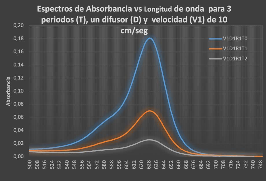 Espectros para los 3 periodos; (t0) trazo azul es el momento de aplicación del colorante, (t1) trazo naranjo corresponde justo después del paso de la cortina de microburbujas y (t2) trazo gris representa el espectro luego que disminuye turbulencia del agua. Eje X Longitud de Onda en nm y eje Y a la Absorbancia