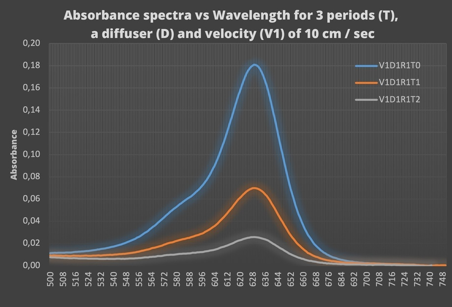 Spectra for the three periods; (t0) blue line is the moment of application of the dye, (t1) orange line corresponds to just after passing the microbubble curtain, and (t2) grey line represents the spectrum after the water turbulence decreases. X-axis = wavelength in nm and Y-axis = absorbance.