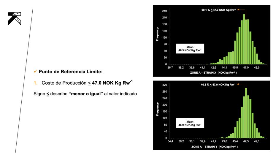 """Figura 3: Probabilidad (%) de alcanzar en fase de mar un costo de producción (USD Kg RW-1) < 47.0 NOK Kg Rw-1 en una zona de producción """"A """" con dos cepas comerciales (STRAIN X e Y)"""