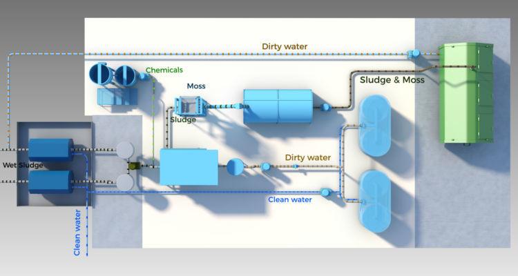 Sistema de tratamiento de aguas. Foto: Blue Ocean Technology / Nagelld.com